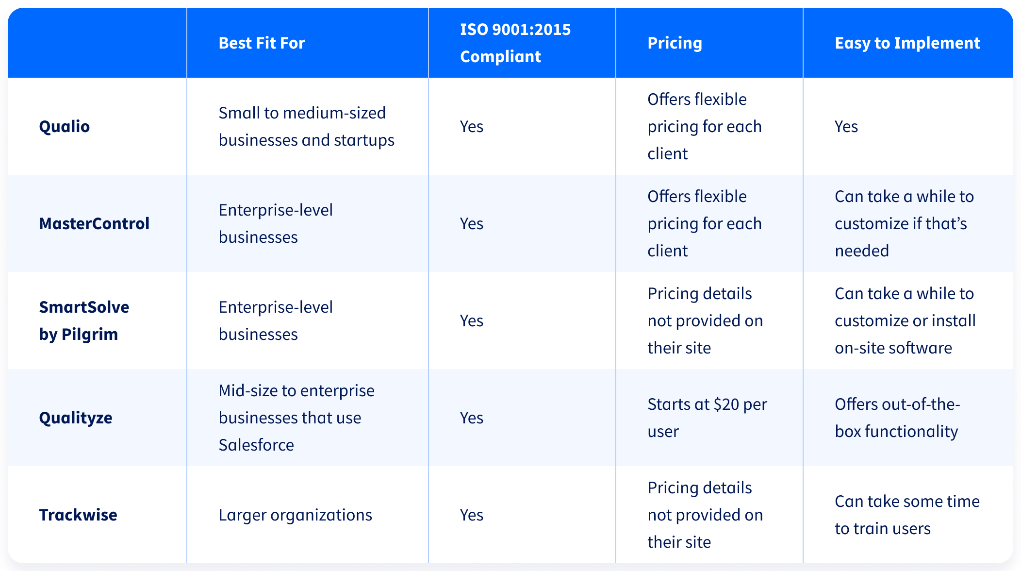 Comparison table of the top 5 QMS software options side by side