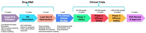 drug-discovery-pipeline